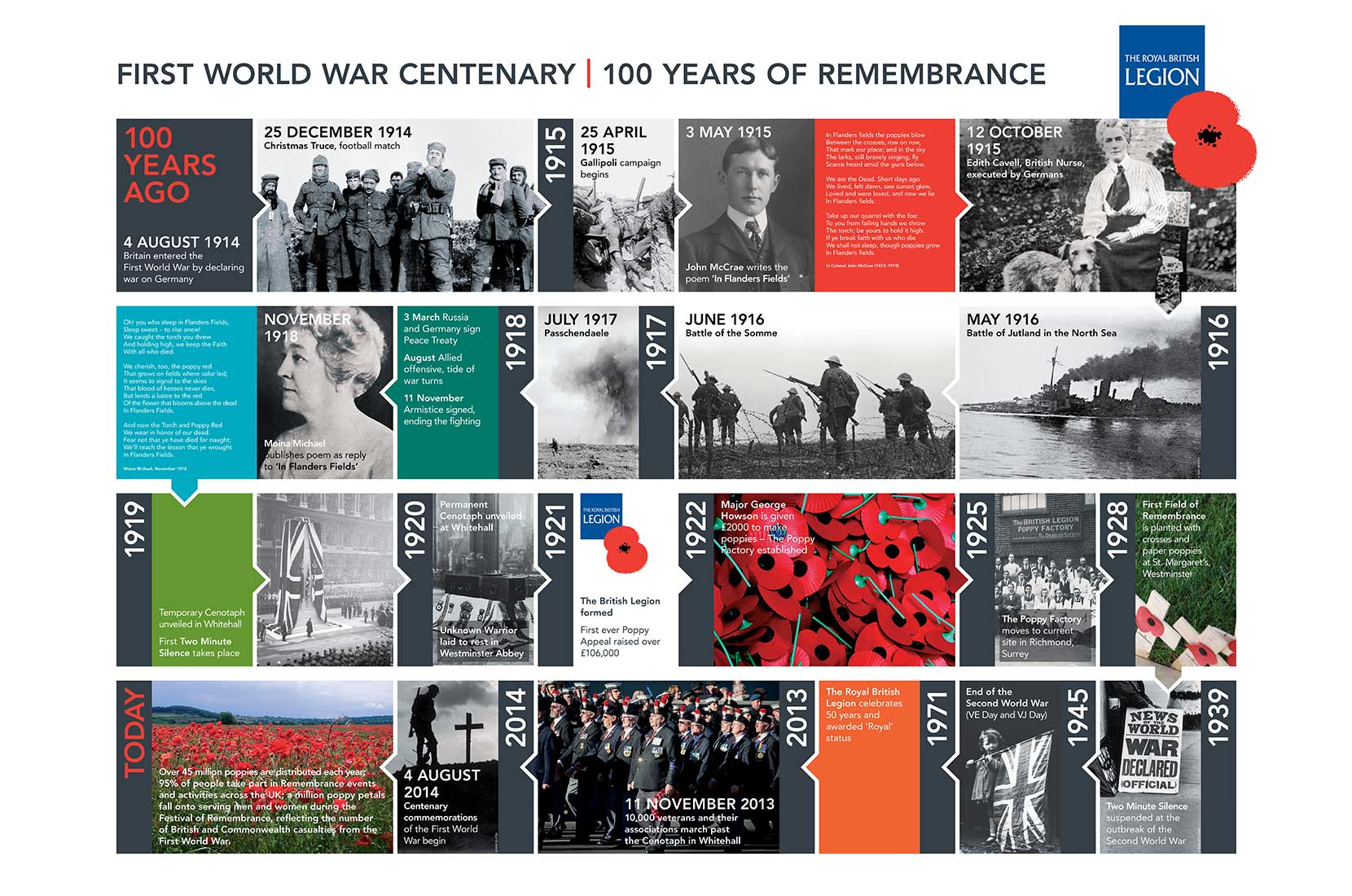 Royal British Legion Wall chart artwork, armed forces through the years | Graphic Design, Branding, Identity